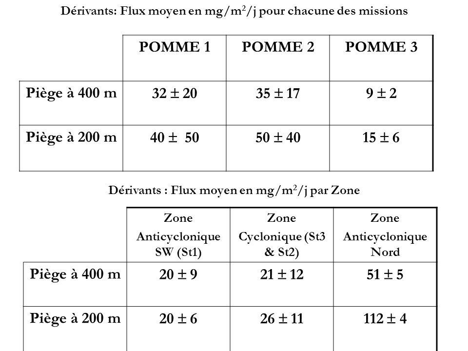 Zone Anticyclonique SW (St1) Zone Cyclonique (St3 & St2) Zone Anticyclonique Nord Piège à 400 m 20 921 1251 5 Piège à 200 m 20 626 11112 4 Dérivants :