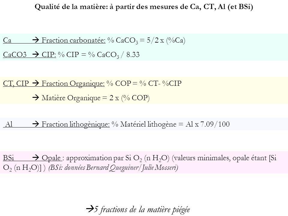 Qualité de la matière: à partir des mesures de Ca, CT, Al (et BSi) Ca Fraction carbonatée: % CaCO 3 = 5/2 x (%Ca) CaCO3 CIP: % CIP = % CaCO 3 / 8.33 C