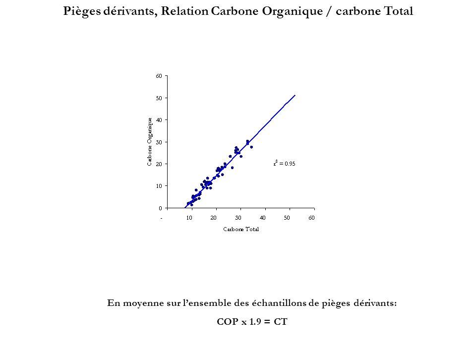 Pièges dérivants, Relation Carbone Organique / carbone Total En moyenne sur lensemble des échantillons de pièges dérivants: COP x 1.9 = CT