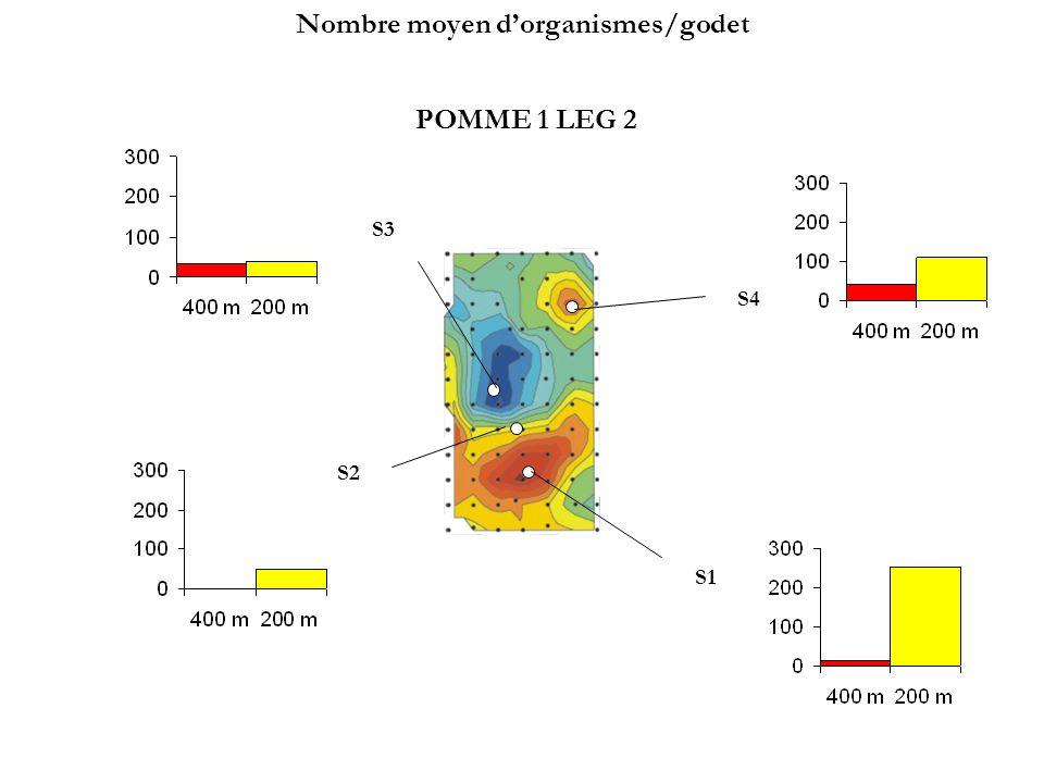 POMME 1 LEG 2 S3 S1 S2 S4 Nombre moyen dorganismes/godet