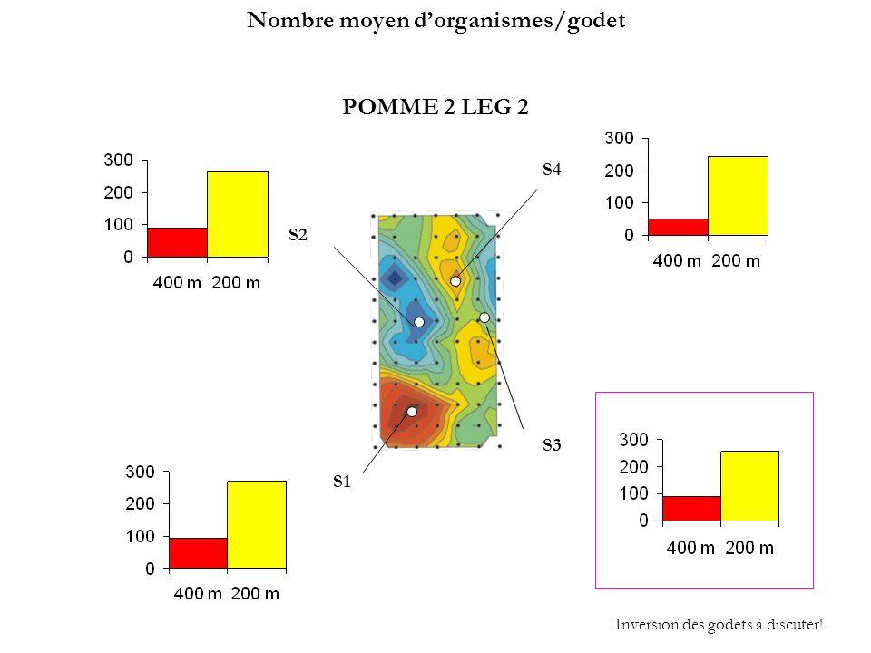POMME 2 LEG 2 S3 S4 S1 S2 Inversion des godets à discuter! Nombre moyen dorganismes/godet