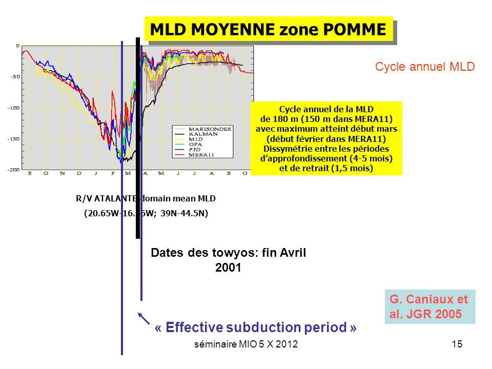 séminaire MIO 5 X 201215 MLD MOYENNE zone POMME R/V ATALANTE domain mean MLD (20.65W-16.66W; 39N-44.5N) Cycle annuel de la MLD de 180 m (150 m dans MERA11) avec maximum atteint début mars (début février dans MERA11) Dissymétrie entre les périodes dapprofondissement (4-5 mois) et de retrait (1,5 mois) Dates des towyos: fin Avril 2001 « Effective subduction period » G.
