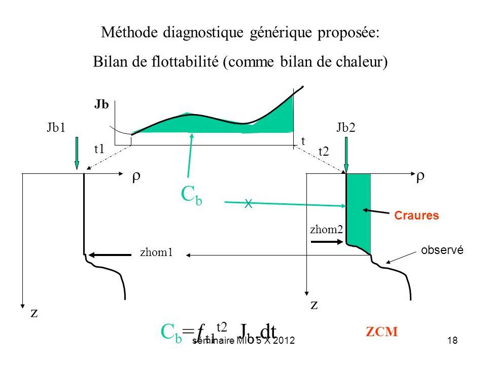 séminaire MIO 5 X 201218 Méthode diagnostique générique proposée: Bilan de flottabilité (comme bilan de chaleur) Jb t t1 t2 Jb1Jb2 zhom2 zhom1 C b =ƒ t1 t2 J b.dt CbCb z z ZCM Craures X observé