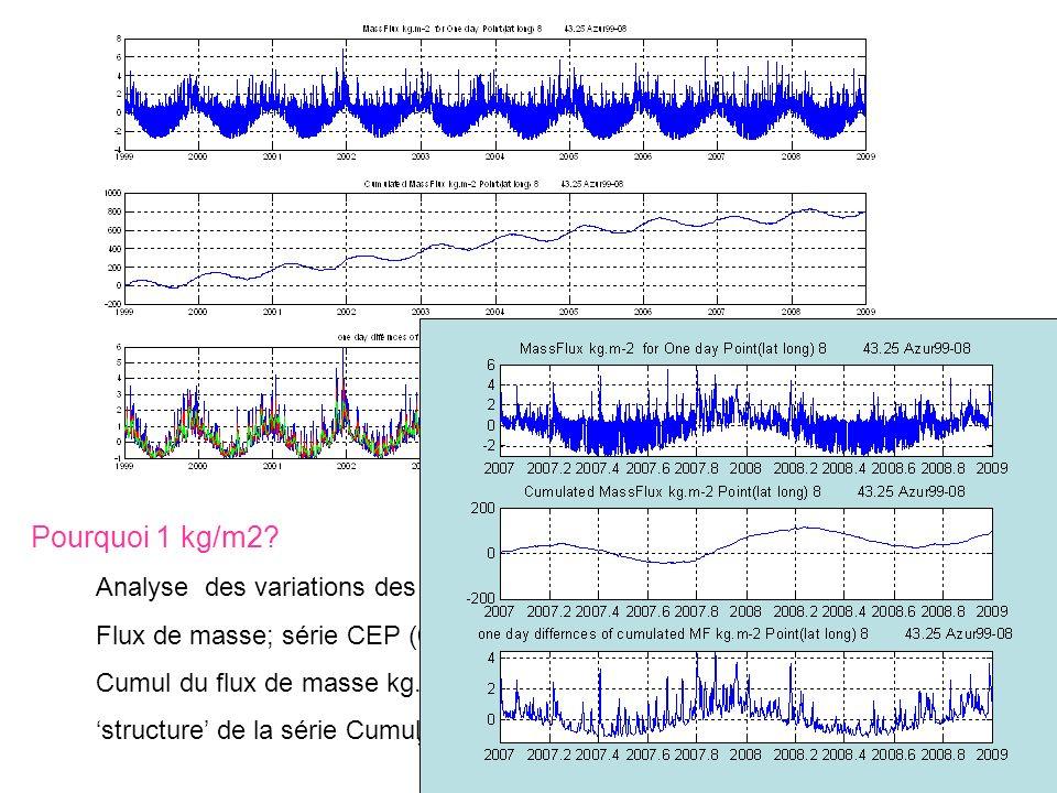séminaire MIO 5 X 201220 Analyse des variations des flux de masse pour une fenêtre circa 1 jour Flux de masse; série CEP (6 heures) bouée BOUS-DYF (kg