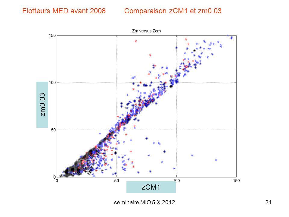 séminaire MIO 5 X 201221 Flotteurs MED avant 2008 Comparaison zCM1 et zm0.03 zCM1 zm0.03