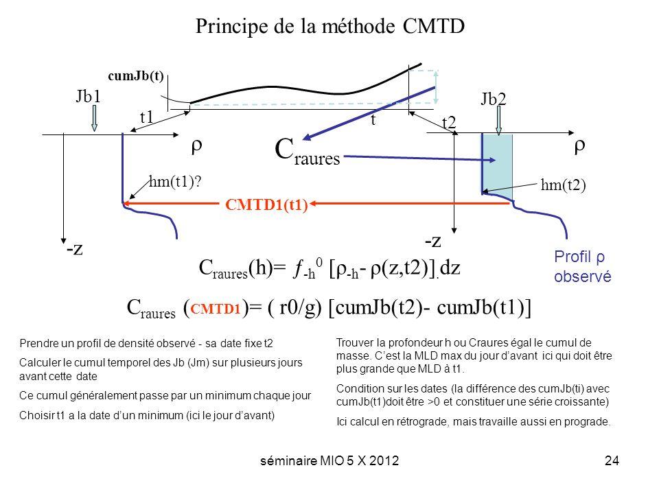 séminaire MIO 5 X 201224 Principe de la méthode CMTD cumJb(t) t t1 t2 Jb1 Jb2 hm(t2) CMTD1(t1) C raures (h)= ƒ -h 0 [ρ -h - ρ(z,t2)]. dz C raures ( CM
