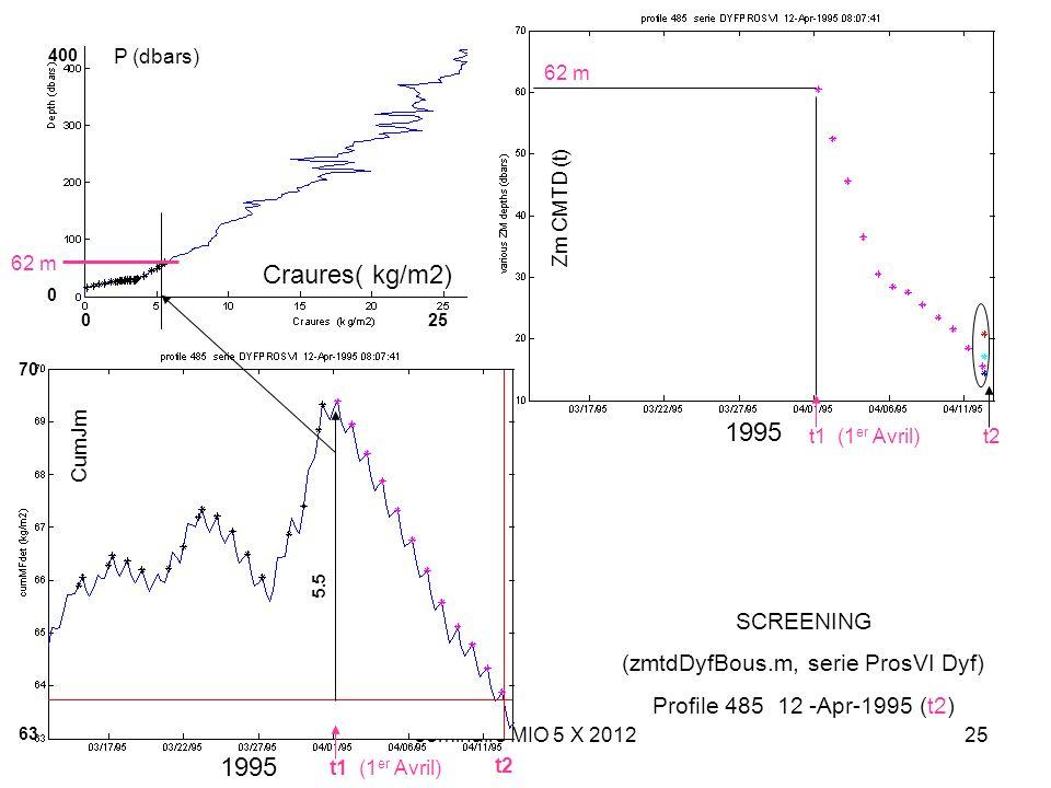 séminaire MIO 5 X 201225 SCREENING (zmtdDyfBous.m, serie ProsVI Dyf) Profile 485 12 -Apr-1995 (t2) P (dbars) Craures( kg/m2) 400 0 250 CumJm 63 70 1995 5.5 62 m t1 (1 er Avril) 62 m Zm CMTD (t) 1995 t2