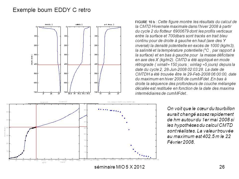 séminaire MIO 5 X 201226 Exemple boum EDDY C retro FIGURE 10 b : Cette figure montre les résultats du calcul de la CMTD Hivernale maximale dans lhiver 2008 à partir du cycle 2 du flotteur 6900679 dont les profils verticaux entre la surface et 700dbars sont tracés en trait bleu continu pour de droite à gauche en haut (axe des Y inversé) la densité potentielle en excès de 1000 (kg/m3), la salinité et la température potentielle (°C, par rapport à la surface) et en bas à gauche pour la masse déficitaire en axe des X (kg/m2).