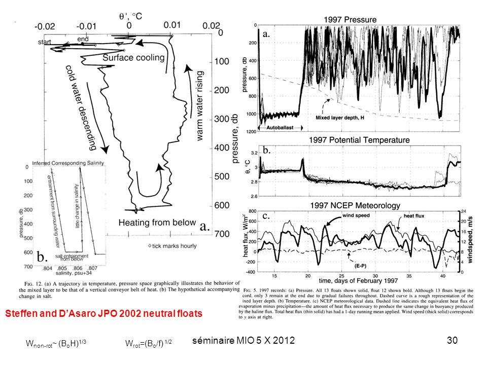 séminaire MIO 5 X 201230 Steffen and DAsaro JPO 2002 neutral floats W non-rot ~ (B o H) 1/3 W rot =(B o /f) 1/2