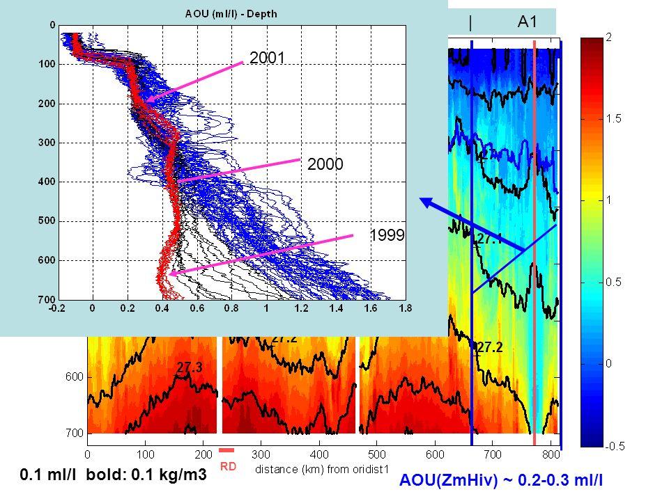 séminaire MIO 5 X 201238 A2 | C4 C4 | S | Fr C5b | | A1 0.1 ml/l bold: 0.1 kg/m3 AOU RD ZmHiv AOU(ZmHiv) ~ 0.2-0.3 ml/l 2001 2000 1999