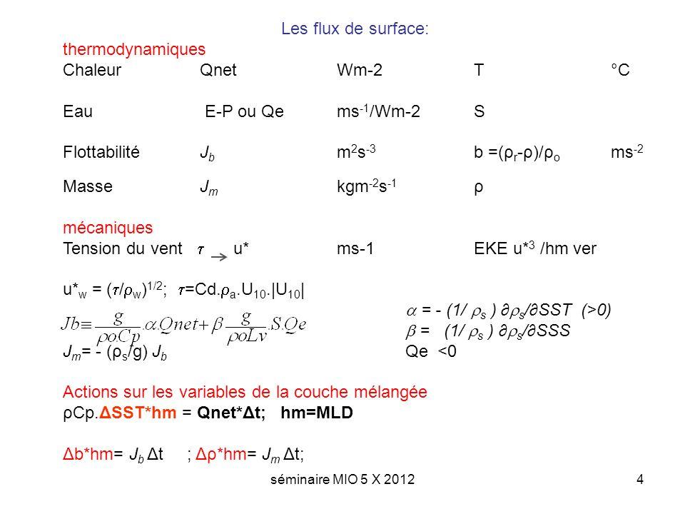 séminaire MIO 5 X 20125 Cas ou Jb stratifie u* 3 /hm versus Jb : longueur de Monin Obukhov: h MO =2 u* 3 /Jb Cas ou Jb dstratifie Les effets mécaniques et thermodynamiques sajoutent pour accroitre hm Comment agissent les forcages mécaniques et thermodynamiques Mécaniques Changent EKE par unité de masse de la colonne deau par u* 3 Qui par instabilités de cisaillement (Kelvin Helmotz) au bas de la CMO peut augmenter lénergie potentielle et accroitre hm Thermodynamiques les flux de flottabilité eux diminue lénergie potentielle (1/2Jb*hm) sils sont positifs (stratifient) ou augmente lénergie potentielle sils sont négatifs (destratifient).