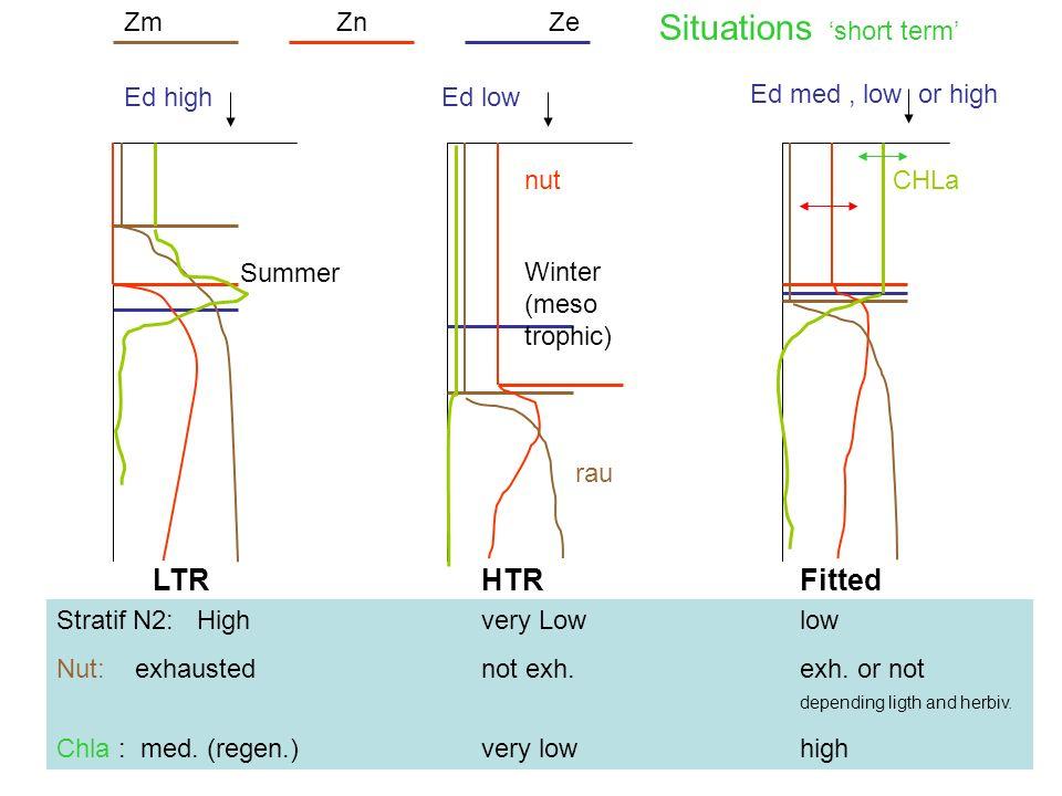séminaire MIO 5 X 201243 ZmZnZe CHLanut rau Stratif N2: Highvery Lowlow Nut: exhaustednot exh.exh.