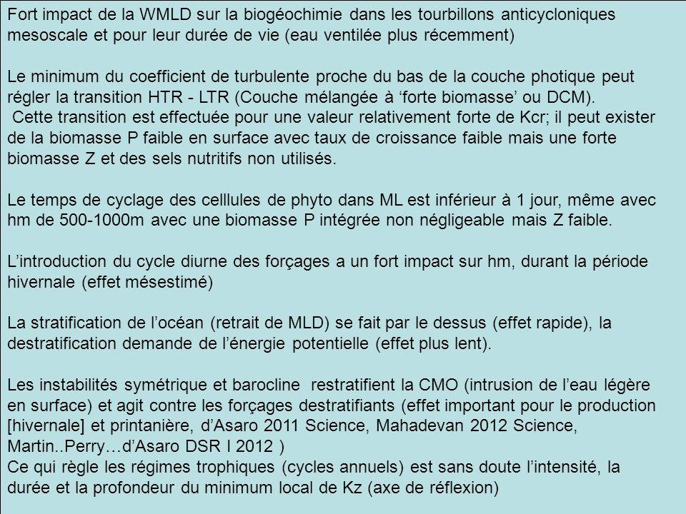 séminaire MIO 5 X 201245 Fort impact de la WMLD sur la biogéochimie dans les tourbillons anticycloniques mesoscale et pour leur durée de vie (eau vent