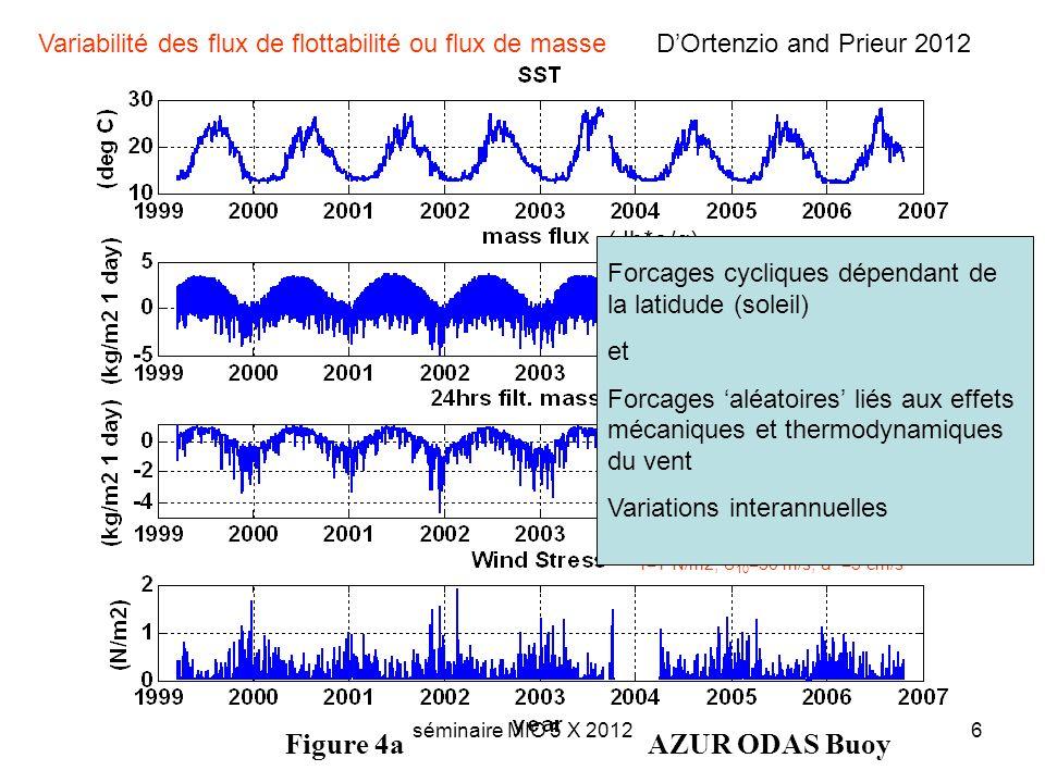 séminaire MIO 5 X 20126 Figure 4aAZUR ODAS Buoy Variabilité des flux de flottabilité ou flux de masse DOrtenzio and Prieur 2012 (Jb*ρ/g) τ=1 N/m2; U 10 =30 m/s; u* =3 cm/s Forcages cycliques dépendant de la latidude (soleil) et Forcages aléatoires liés aux effets mécaniques et thermodynamiques du vent Variations interannuelles