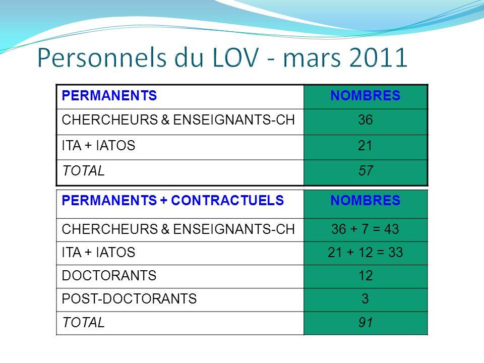 PERMANENTSNOMBRES CHERCHEURS & ENSEIGNANTS-CH36 ITA + IATOS21 TOTAL57 PERMANENTS + CONTRACTUELSNOMBRES CHERCHEURS & ENSEIGNANTS-CH36 + 7 = 43 ITA + IA