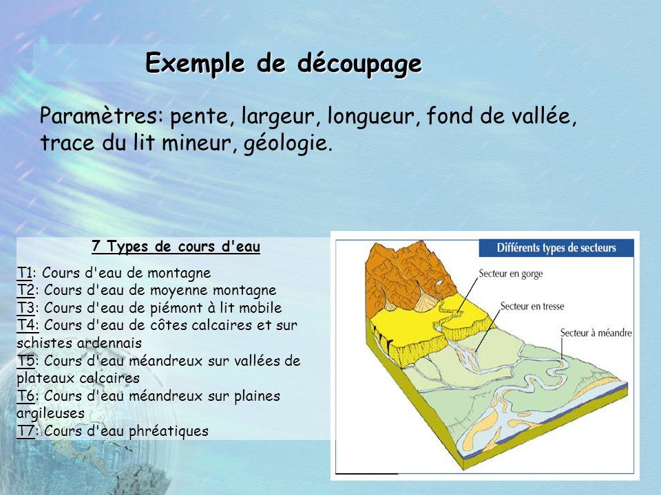 Exemple de découpage Paramètres: pente, largeur, longueur, fond de vallée, trace du lit mineur, géologie. 7 Types de cours d'eau T1: Cours d'eau de mo