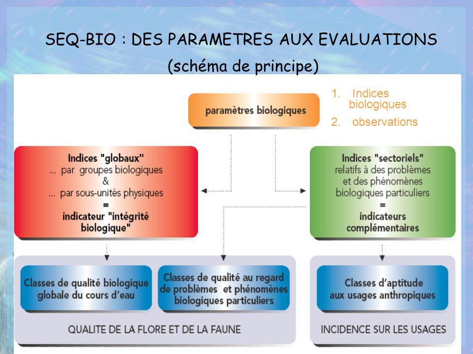 1. Indices biologiques 2. observations SEQ-BIO : DES PARAMETRES AUX EVALUATIONS (schéma de principe)