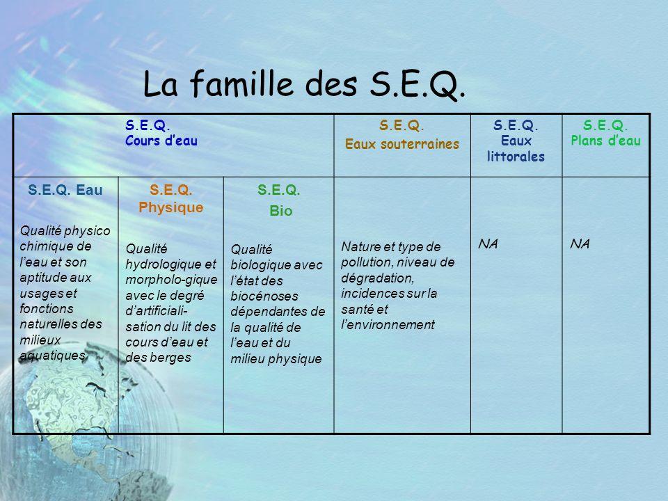 La famille des S.E.Q. S.E.Q. Cours deau S.E.Q. Eaux souterraines S.E.Q. Eaux littorales S.E.Q. Plans deau S.E.Q. Eau Qualité physico chimique de leau