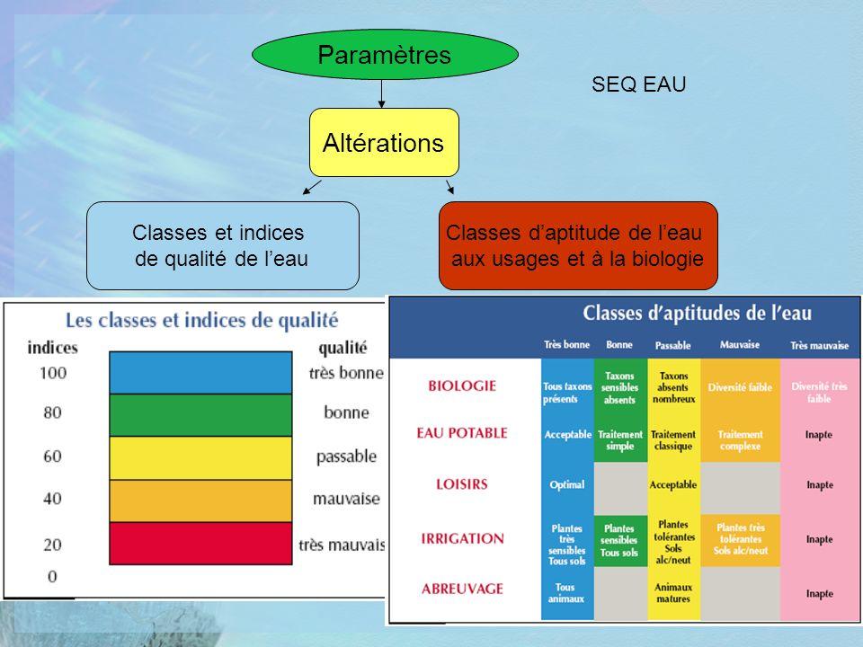 Paramètres Classes daptitude de leau aux usages et à la biologie Classes et indices de qualité de leau Altérations SEQ EAU