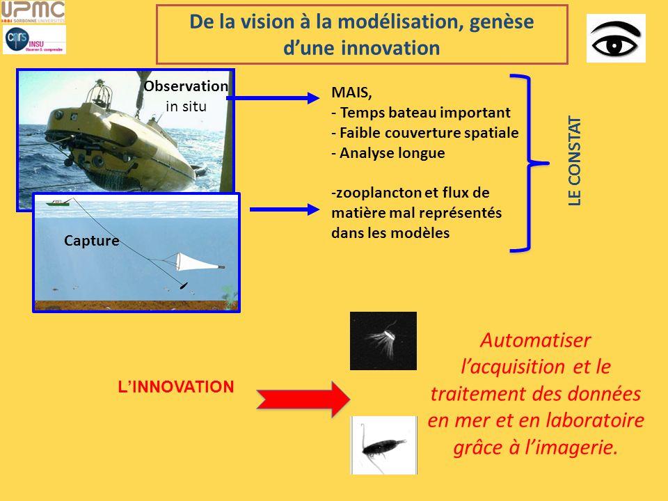 De la vision à la modélisation, genèse dune innovation Observation in situ Capture MAIS, - Temps bateau important - Faible couverture spatiale - Analy