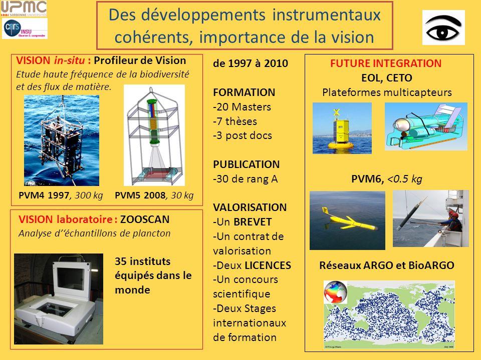VISION in-situ : Profileur de Vision Etude haute fréquence de la biodiversité et des flux de matière. FUTURE INTEGRATION EOL, CETO Plateformes multica