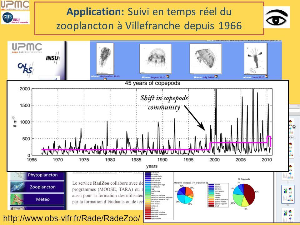 Application: Suivi en temps réel du zooplancton à Villefranche depuis 1966 http://www.obs-vlfr.fr/Rade/RadeZoo/
