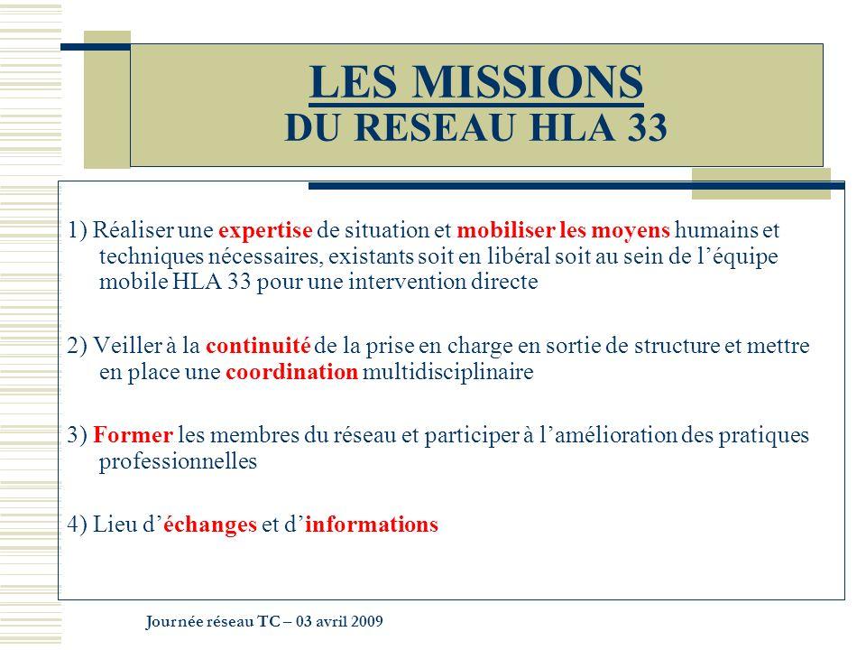 LES MISSIONS DU RESEAU HLA 33 1) Réaliser une expertise de situation et mobiliser les moyens humains et techniques nécessaires, existants soit en libé