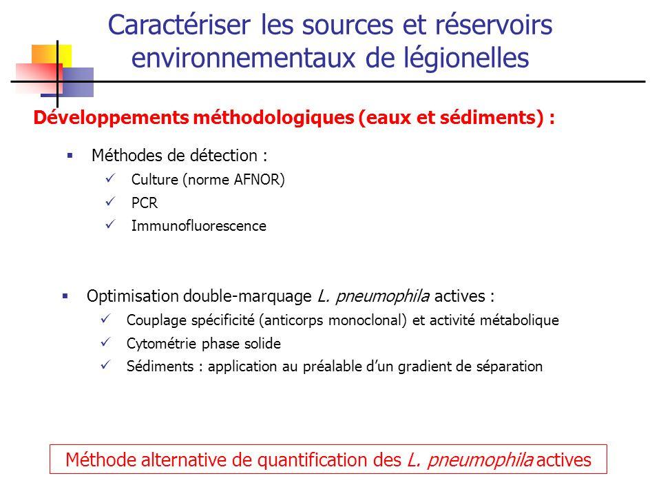 Développements méthodologiques (eaux et sédiments) : Caractériser les sources et réservoirs environnementaux de légionelles Méthodes de détection : Cu
