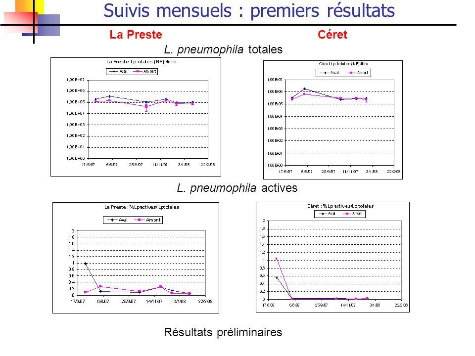 Suivis mensuels : premiers résultats La PresteCéret L. pneumophila totales L. pneumophila actives Résultats préliminaires