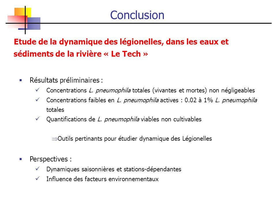 Conclusion Résultats préliminaires : Concentrations L. pneumophila totales (vivantes et mortes) non négligeables Concentrations faibles en L. pneumoph