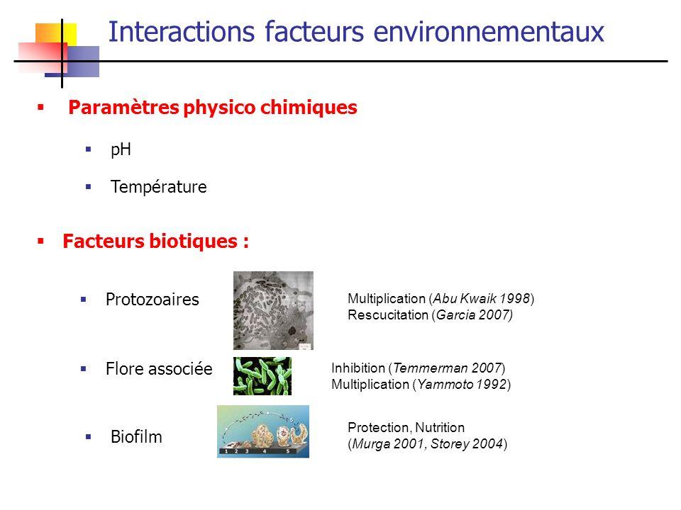 Paramètres physico chimiques Multiplication (Abu Kwaik 1998) Rescucitation (Garcia 2007) Inhibition (Temmerman 2007) Multiplication (Yammoto 1992) Pro