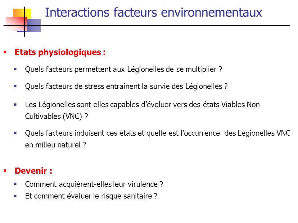 Conclusion Résultats préliminaires : Concentrations L.