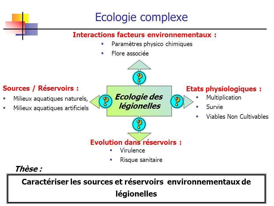 Ecologie des légionelles Rivières, torrents, lacs Interactions facteurs environnementaux : Ecologie complexe Paramètres physico chimiques Flore associ