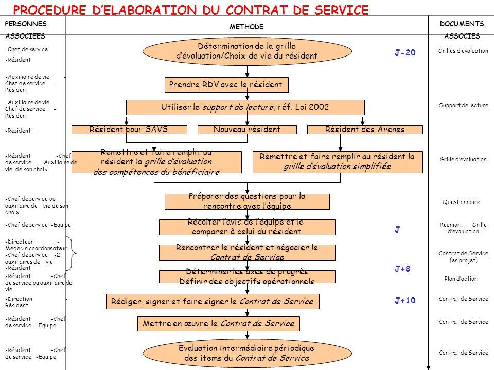 Détermination de la grille dévaluation/Choix de vie du résident Prendre RDV avec le résident Utiliser le support de lecture, réf. Loi 2002 Nouveau rés