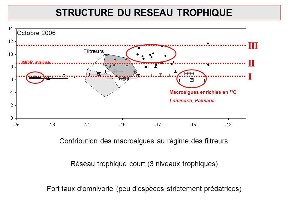 STRUCTURE DU RESEAU TROPHIQUE MOP marine Filtreurs Macroalgues enrichies en 13 C Laminaria, Palmaria I II III Contribution des macroalgues au régime d