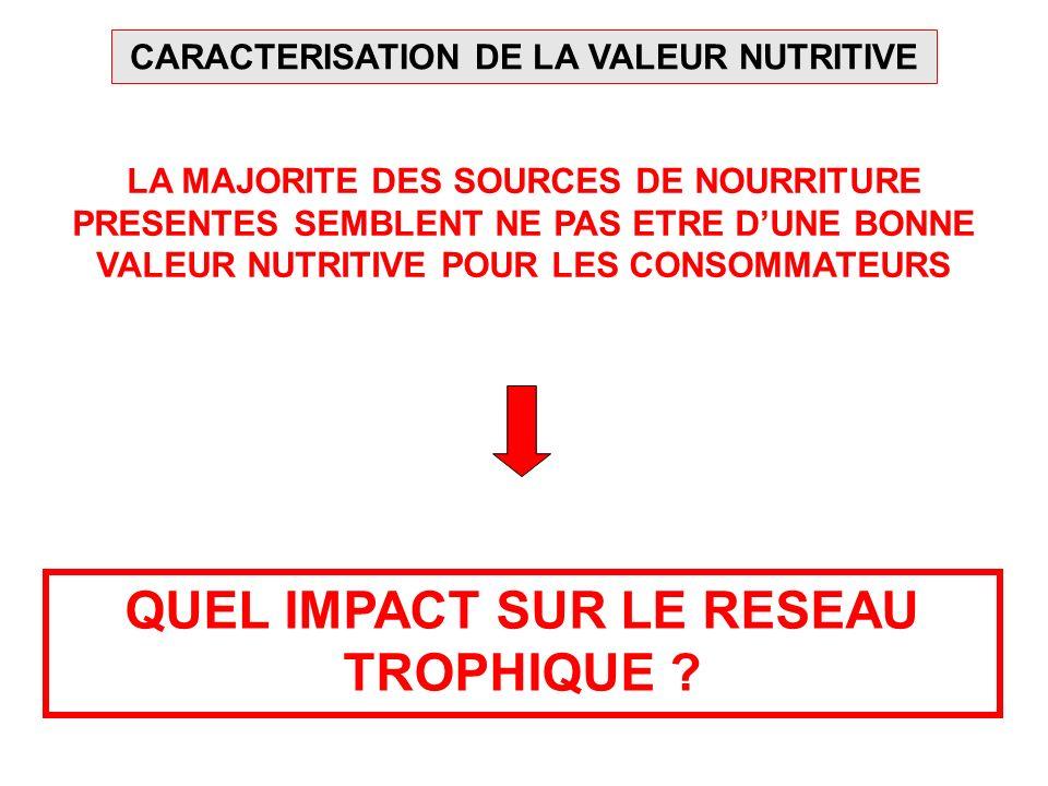 PRINCIPE DU TRACAGE ISOTOPIQUE NATUREL Fixation des rapports 13 C/ 12 C et 15 N/ 14 N lors de la production primaire Conservation des rapports lors du transfert dans le réseau trophique Fractionnement isotopique δ 13 C () δ 15 N () +1 +3.4 -2.5