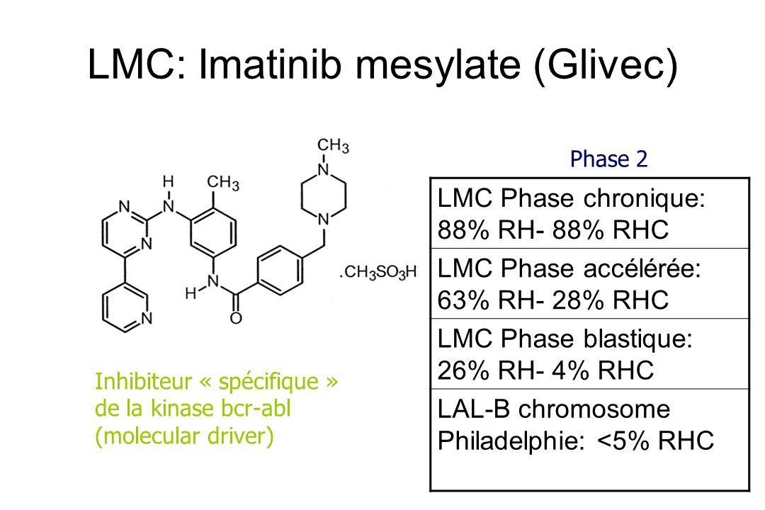 LMC: Imatinib mesylate (Glivec) LMC Phase chronique: 88% RH- 88% RHC LMC Phase accélérée: 63% RH- 28% RHC LMC Phase blastique: 26% RH- 4% RHC LAL-B ch
