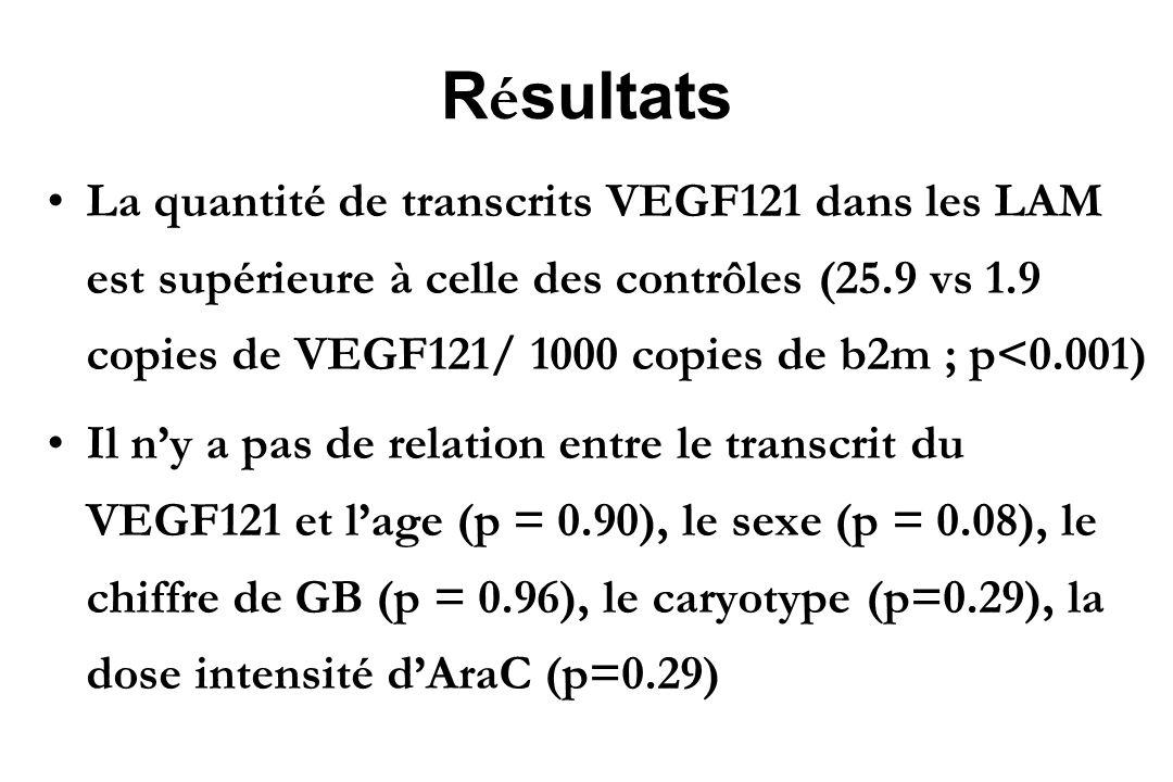 R é sultats La quantité de transcrits VEGF121 dans les LAM est supérieure à celle des contrôles (25.9 vs 1.9 copies de VEGF121/ 1000 copies de b2m ; p