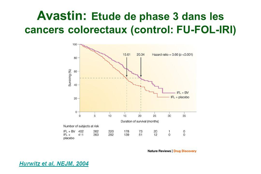 Avastin: Etude de phase 3 dans les cancers colorectaux (control: FU-FOL-IRI) Hurwitz et al, NEJM, 2004