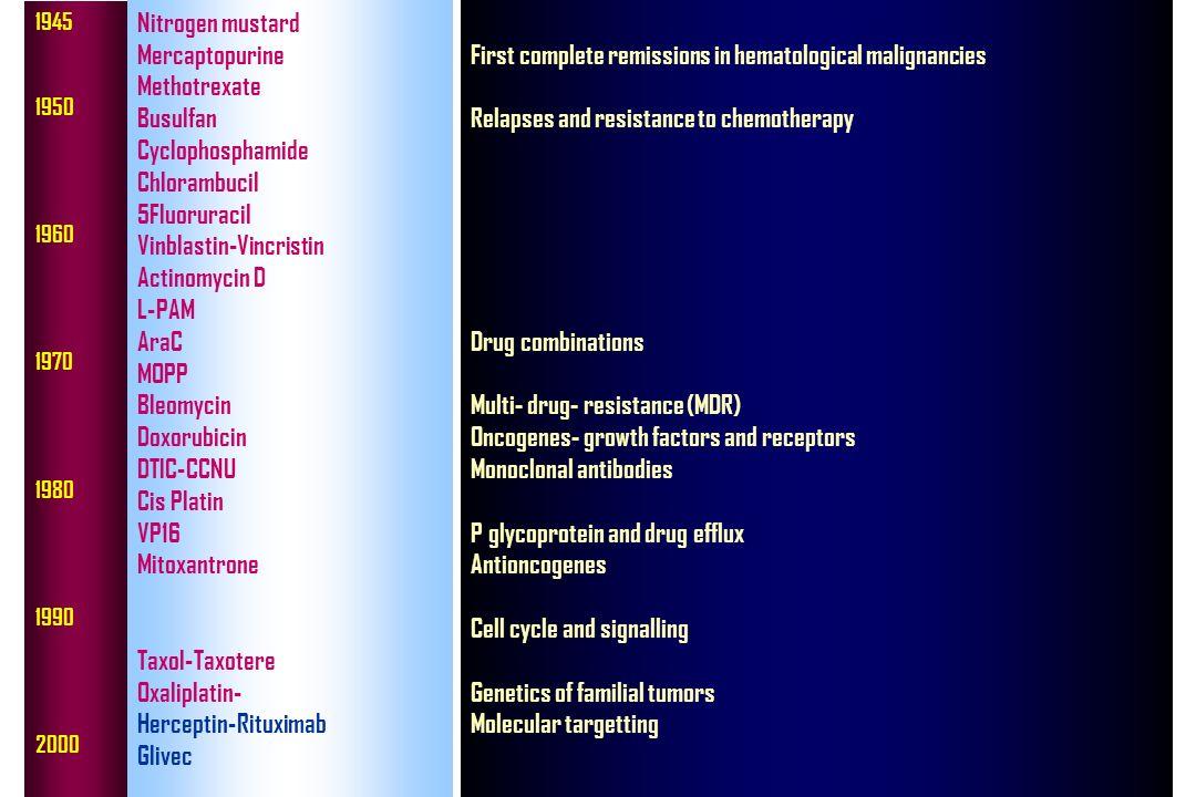 1945 1950 1960 1970 1980 1990 2000 Nitrogen mustard Mercaptopurine Methotrexate Busulfan Cyclophosphamide Chlorambucil 5Fluoruracil Vinblastin-Vincris