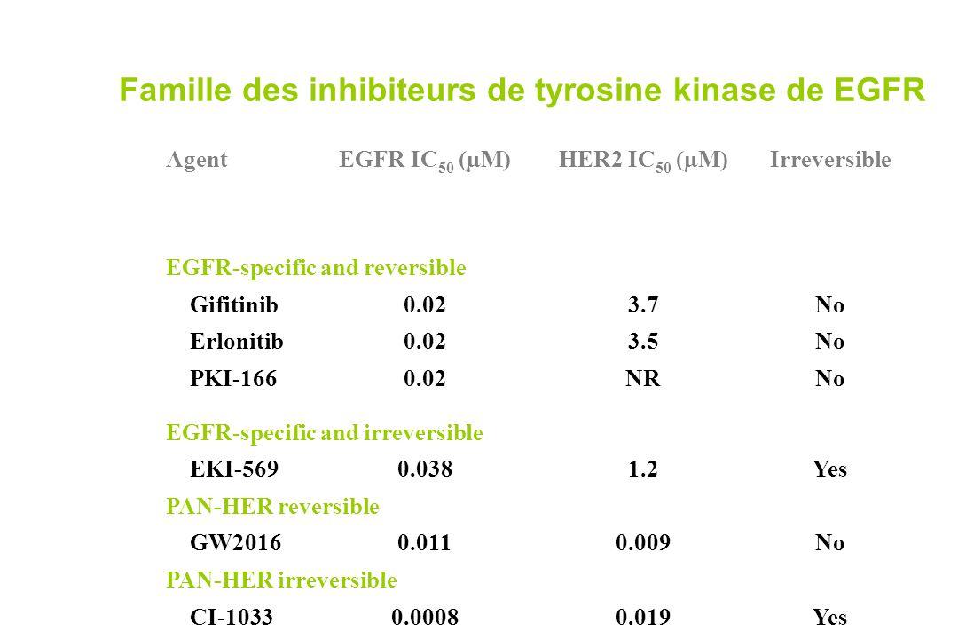 Famille des inhibiteurs de tyrosine kinase de EGFR AgentEGFR IC 50 (µM)HER2 IC 50 (µM)Irreversible EGFR-specific and reversible Gifitinib0.023.7No Erl