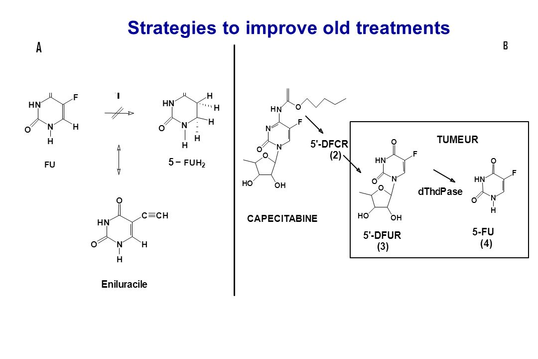 Strategies to improve old treatments Pt NH 3 Cl ClNH 3 O O O O Pt NH 3 NH 3 CISPLATINE CARBOPLATINE Oxalato 1,2-trans-L- diaminocyclohexane platinium (OXALIPLATINE ) NH 2 NH 2 Pt OO O O