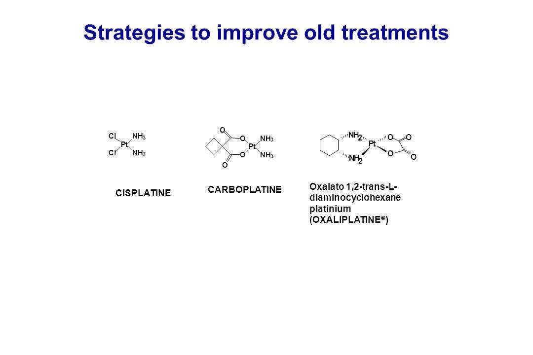 Strategies to improve old treatments Pt NH 3 Cl ClNH 3 O O O O Pt NH 3 NH 3 CISPLATINE CARBOPLATINE Oxalato 1,2-trans-L- diaminocyclohexane platinium