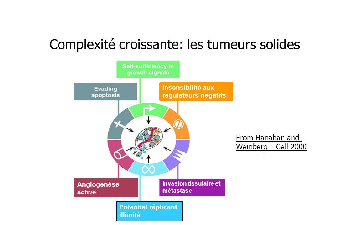 From Hanahan and Weinberg – Cell 2000 Complexité croissante: les tumeurs solides Invasion tissulaire et métastase Potentiel réplicatif illimité Angiog