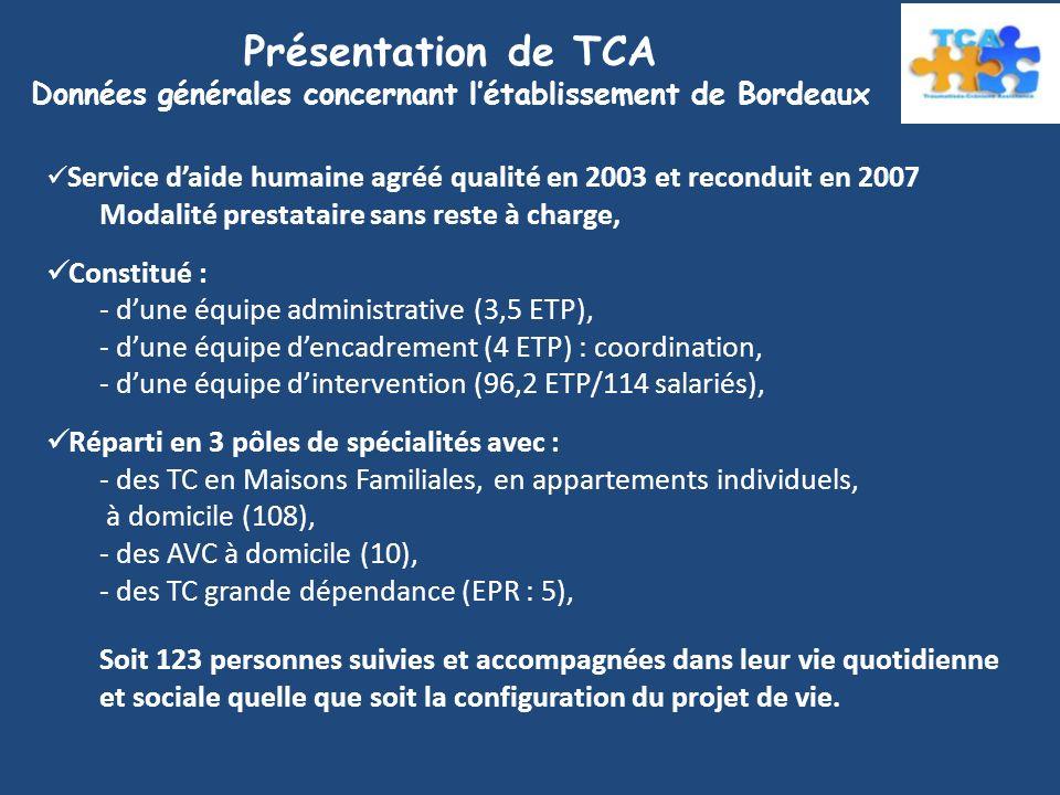 Présentation de TCA Données générales concernant létablissement de Bordeaux Service daide humaine agréé qualité en 2003 et reconduit en 2007 Modalité prestataire sans reste à charge, Constitué : - dune équipe administrative (3,5 ETP), - dune équipe dencadrement (4 ETP) : coordination, - dune équipe dintervention (96,2 ETP/114 salariés), Réparti en 3 pôles de spécialités avec : - des TC en Maisons Familiales, en appartements individuels, à domicile (108), - des AVC à domicile (10), - des TC grande dépendance (EPR : 5), Soit 123 personnes suivies et accompagnées dans leur vie quotidienne et sociale quelle que soit la configuration du projet de vie.