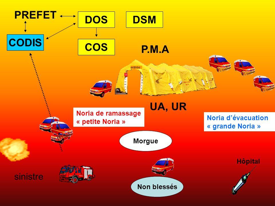 PREFET COS DSMDOS sinistre P.M.A UA, UR Noria de ramassage « petite Noria » Hôpital Noria dévacuation « grande Noria » Morgue Non blessés CODIS