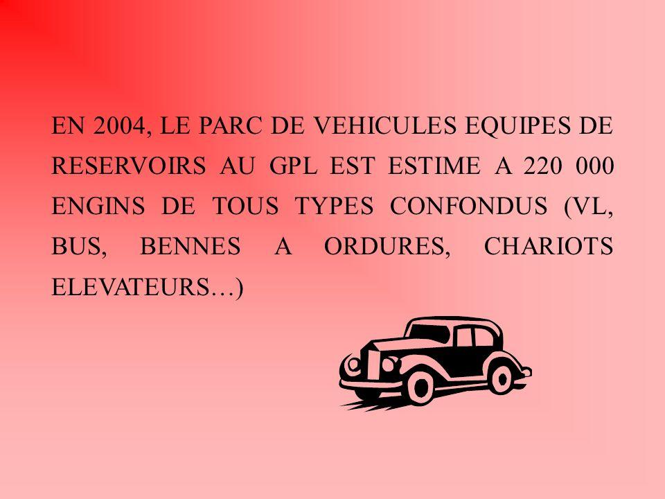 EN 2004, LE PARC DE VEHICULES EQUIPES DE RESERVOIRS AU GPL EST ESTIME A 220 000 ENGINS DE TOUS TYPES CONFONDUS (VL, BUS, BENNES A ORDURES, CHARIOTS EL
