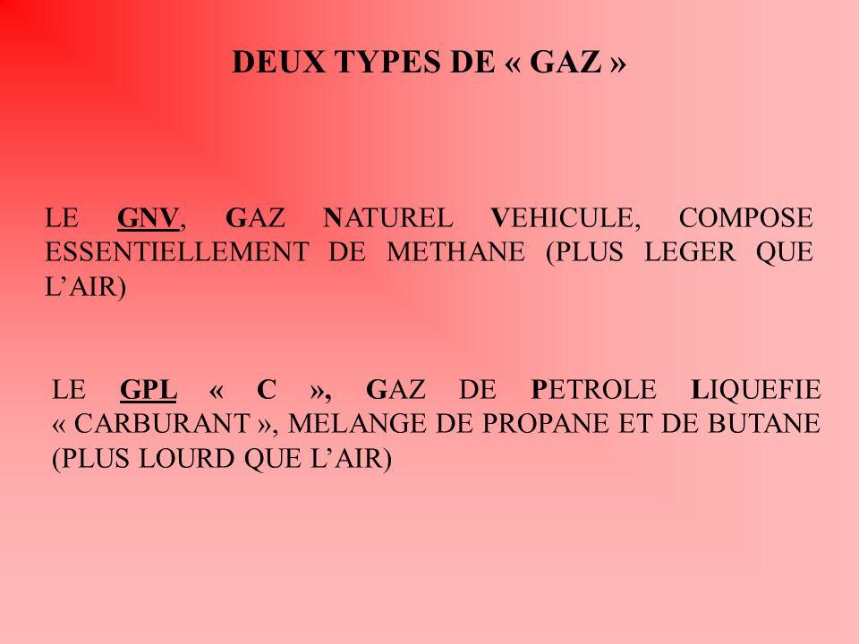 DEUX TYPES DE « GAZ » LE GNV, GAZ NATUREL VEHICULE, COMPOSE ESSENTIELLEMENT DE METHANE (PLUS LEGER QUE LAIR) LE GPL « C », GAZ DE PETROLE LIQUEFIE « C