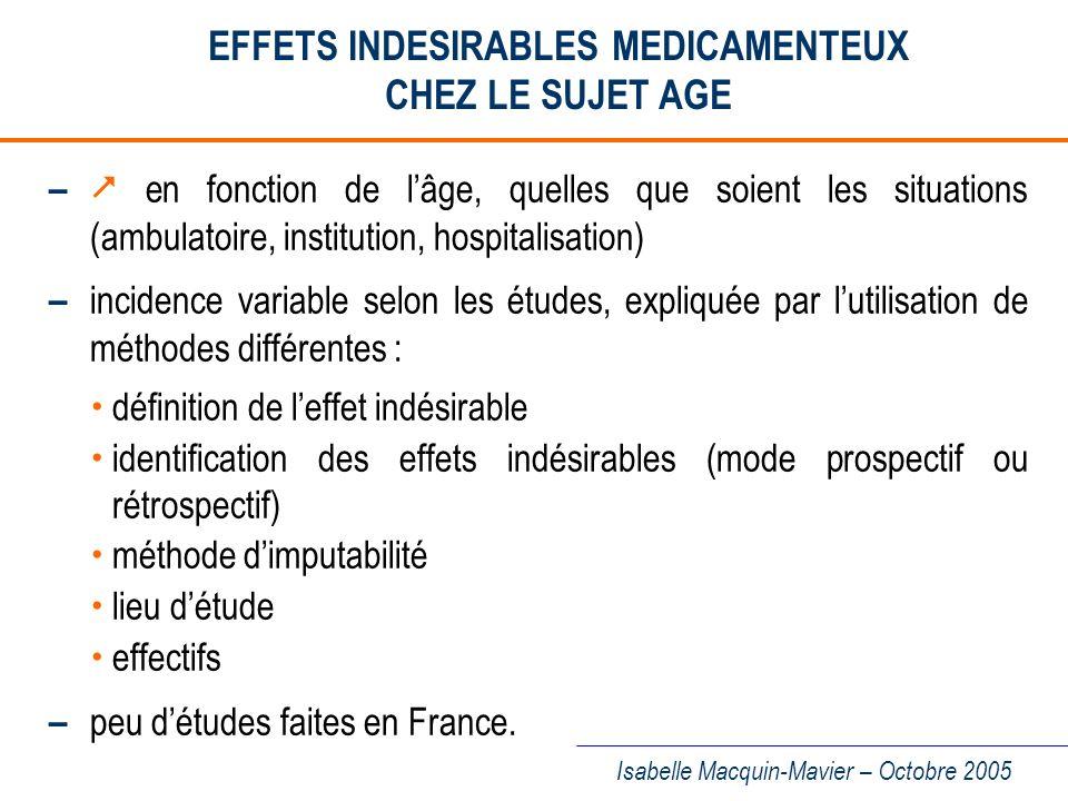 Isabelle Macquin-Mavier – Octobre 2005 AGE ET PREVALENCE DES EFFETS INDESIRABLES MEDICAMENTEUX McLean AJ et Le Couteur DG, Pharmacol Rev, 2004