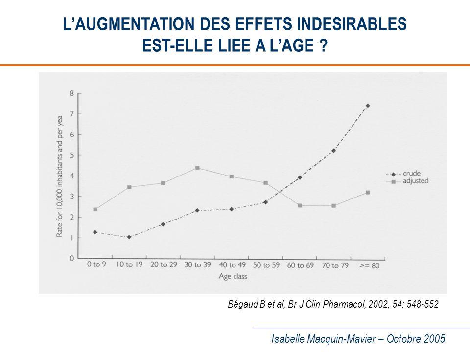 Isabelle Macquin-Mavier – Octobre 2005 EXCRETION RENALE DES MEDICAMENTS CHEZ LE SUJET AGE (I) I -Modifications rénales liées au vieillissement –Modifications anatomiques poids des reins (cortex) nombre de glomérules –Modifications fonctionnelles flux sanguin rénal (cortex) 10% par décade à partir de 40 ans filtration glomérulaire (+++) sécrétion et réabsorption tubulaires Charmes J.P.
